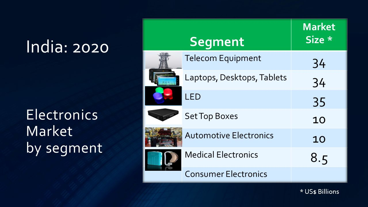 Electronics Market by segment India: 2020 * US$ Billions