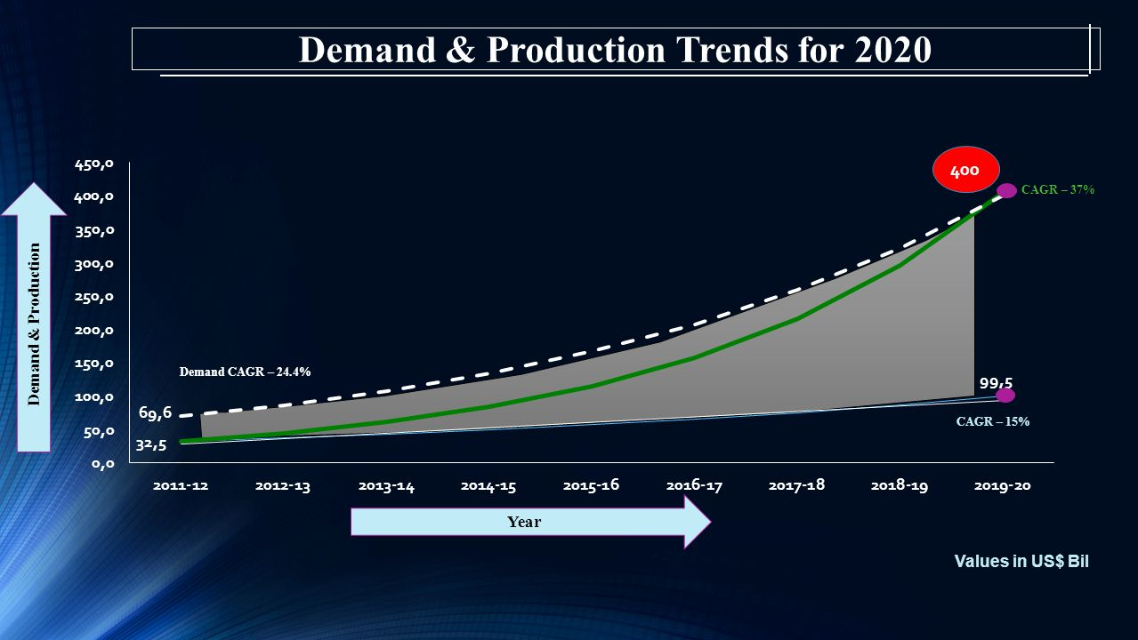 Demand & Production Year Demand CAGR – 24.4% CAGR – 37% CAGR – 15% Values in US$ Bil Demand & Production Trends for 2020