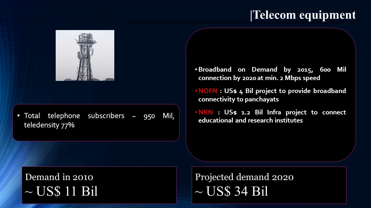 8 Demand in 2010 ~ US$ 11 Bil Projected demand 2020 ~ US$ 34 Bil Broadband on Demand by 2015, 600 Mil connection by 2020 at min.