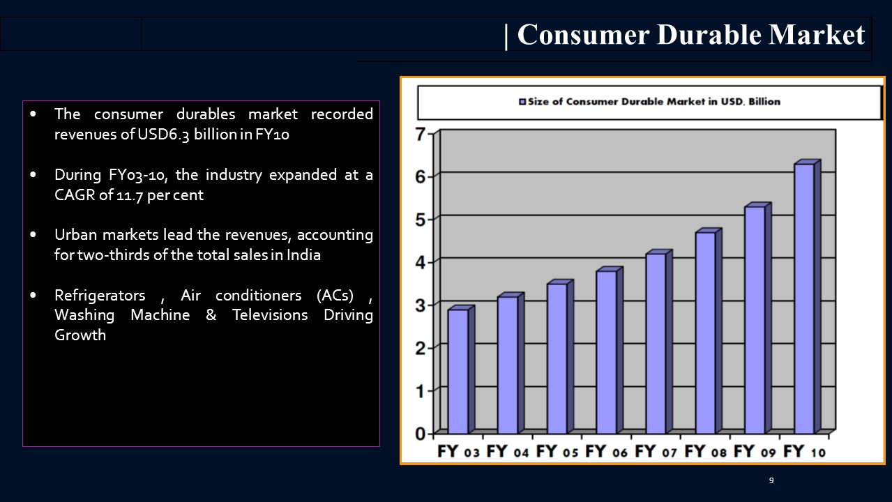 9 The consumer durables market recorded revenues of USD6.3 billion in FY10 During FY03-10, the industry expanded at a CAGR of 11.7 per cent Urban markets lead the revenues, accounting for two-thirds of the total sales in India Refrigerators, Air conditioners (ACs), Washing Machine & Televisions Driving Growth | Consumer Durable Market