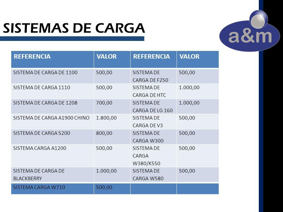SISTEMAS DE CARGA REFERENCIAVALORREFERENCIAVALOR SISTEMA DE CARGA DE 1100500,00 SISTEMA DE CARGA DE F250 500,00 SISTEMA DE CARGA 1110500,00 SISTEMA DE CARGA DE HTC 1.000,00 SISTEMA DE CARGA DE 1208700,00 SISTEMA DE CARGA DE LG 160 1.000,00 SISTEMA DE CARGA A1900 CHINO1.800,00 SISTEMA DE CARGA DE V3 500,00 SISTEMA DE CARGA 5200800,00 SISTEMA DE CARGA W300 500,00 SISTEMA CARGA A1200500,00 SISTEMA DE CARGA W380/K550 500,00 SISTEMA DE CARGA DE BLACKBERRY 1.000,00SISTEMA DE CARGA W580 500,00 SISTEMA CARGA W710500,00