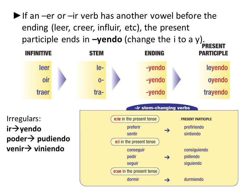 If an –er or –ir verb has another vowel before the ending (leer, creer, influir, etc), the present participle ends in –yendo (change the i to a y). Ir