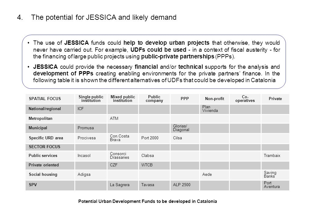 4. The potential for JESSICA and likely demand The use of JESSICA funds could help to develop urban projects that otherwise, they would never have car