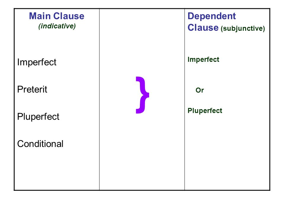 Main Clause (indicative) Imperfect Preterit Pluperfect Conditional } Dependent Clause (subjunctive) Imperfect Or Pluperfect