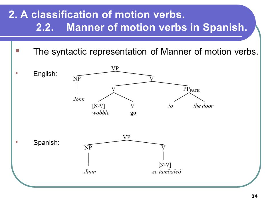 34 2. A classification of motion verbs. 2.2. Manner of motion verbs in Spanish. The syntactic representation of Manner of motion verbs. English: Spani
