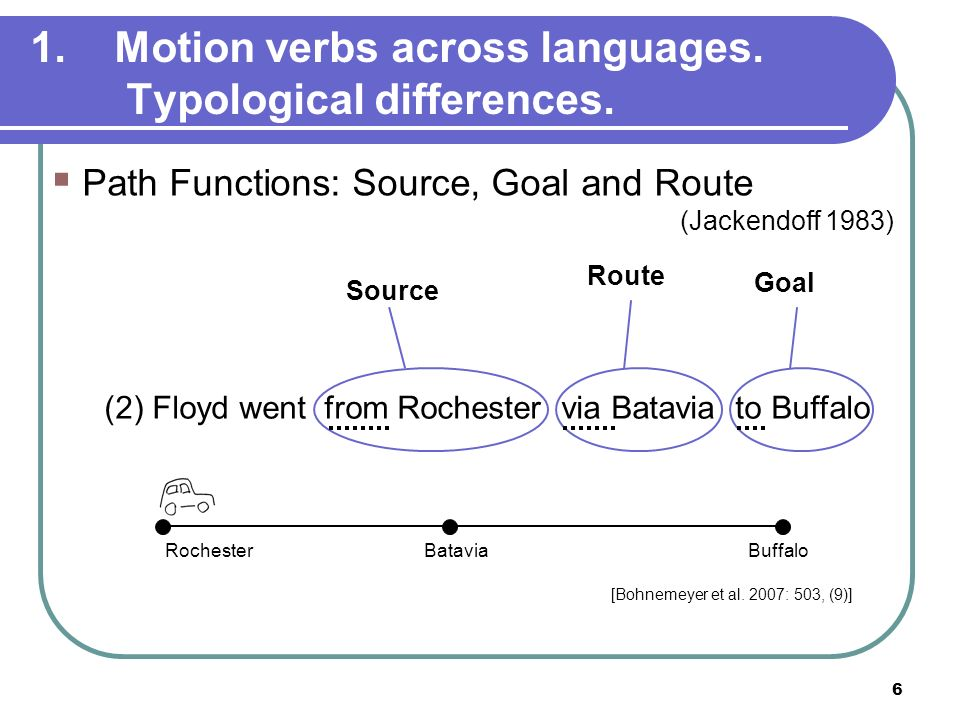 6 1.Motion verbs across languages. Typological differences. (2) Floyd went from Rochester via Batavia to Buffalo [Bohnemeyer et al. 2007: 503, (9)] Pa