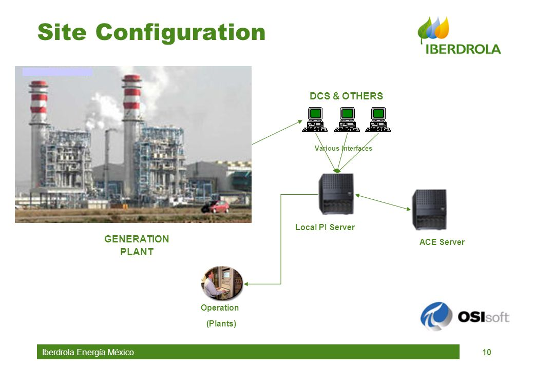Iberdrola Energía México10 Site Configuration Local PI Server ACE Server DCS & OTHERS Operation (Plants) Various Interfaces GENERATION PLANT