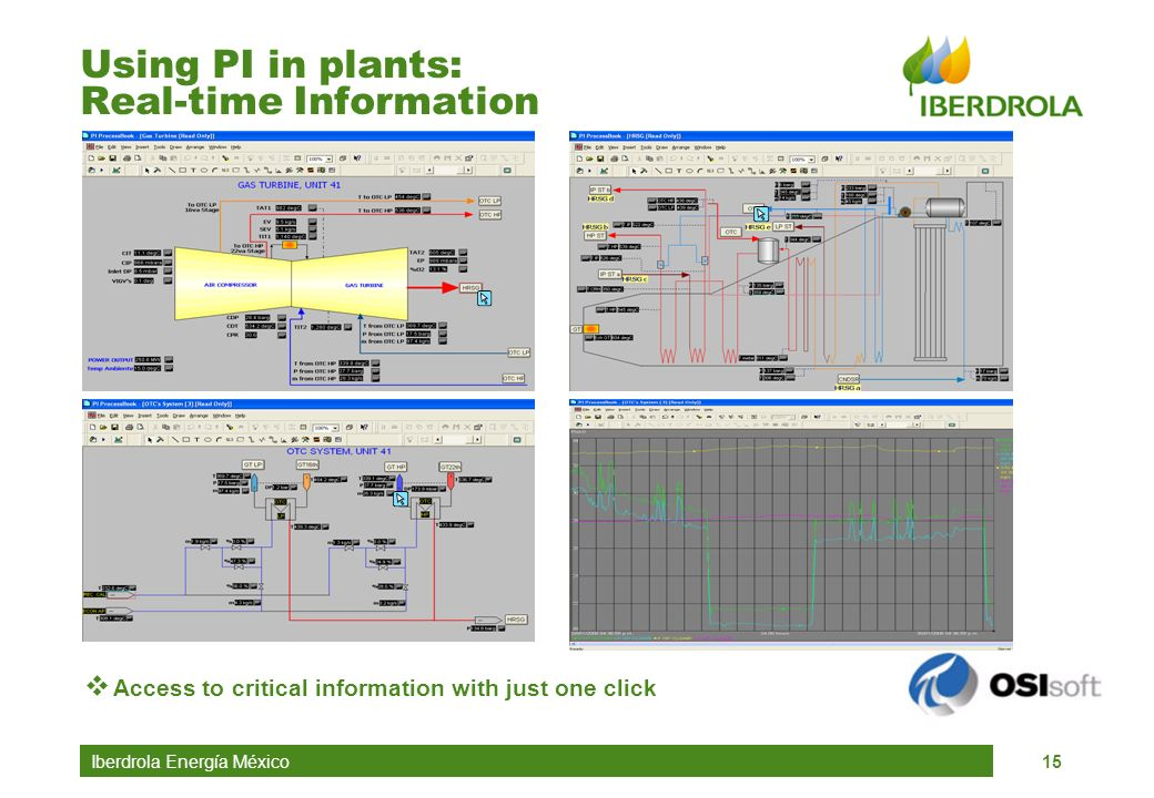 Iberdrola Energía México15 Using PI in plants: Real-time Information Access to critical information with just one click