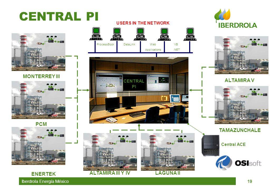 Iberdrola Energía México19 CENTRAL PI MONTERREY III PCM ENERTEK ALTAMIRA III Y IVLAGUNA II ALTAMIRA VTAMAZUNCHALE USERS IN THE NETWORK Central ACE Pro
