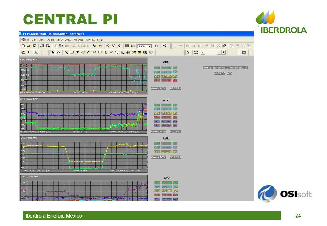 Iberdrola Energía México24 CENTRAL PI