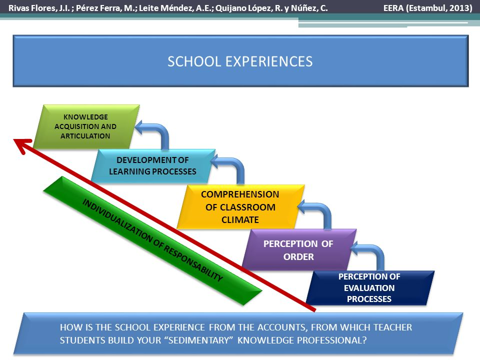 SCHOOL EXPERIENCES HOW IS THE SCHOOL EXPERIENCE FROM THE ACCOUNTS, FROM WHICH TEACHER STUDENTS BUILD YOUR SEDIMENTARY KNOWLEDGE PROFESSIONAL.