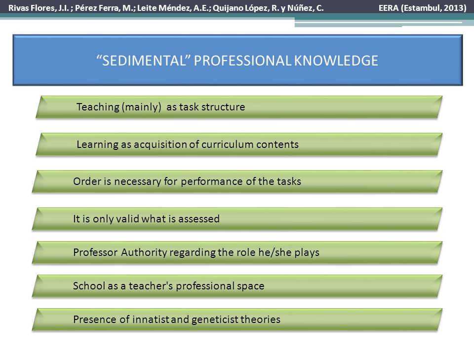 SEDIMENTAL KNOWLEDGE AND INITIAL TRAINING PERMANENCY OF PREVIOUS KNOWLEDGE DRAWN IN SCHOOL EXPERIENCE PROBLEM TO OBSERVE HOW TEACHERS PRODUCE CHANGES, AS CONSEQUENCE OF REFLECTIVE PRACTICES.