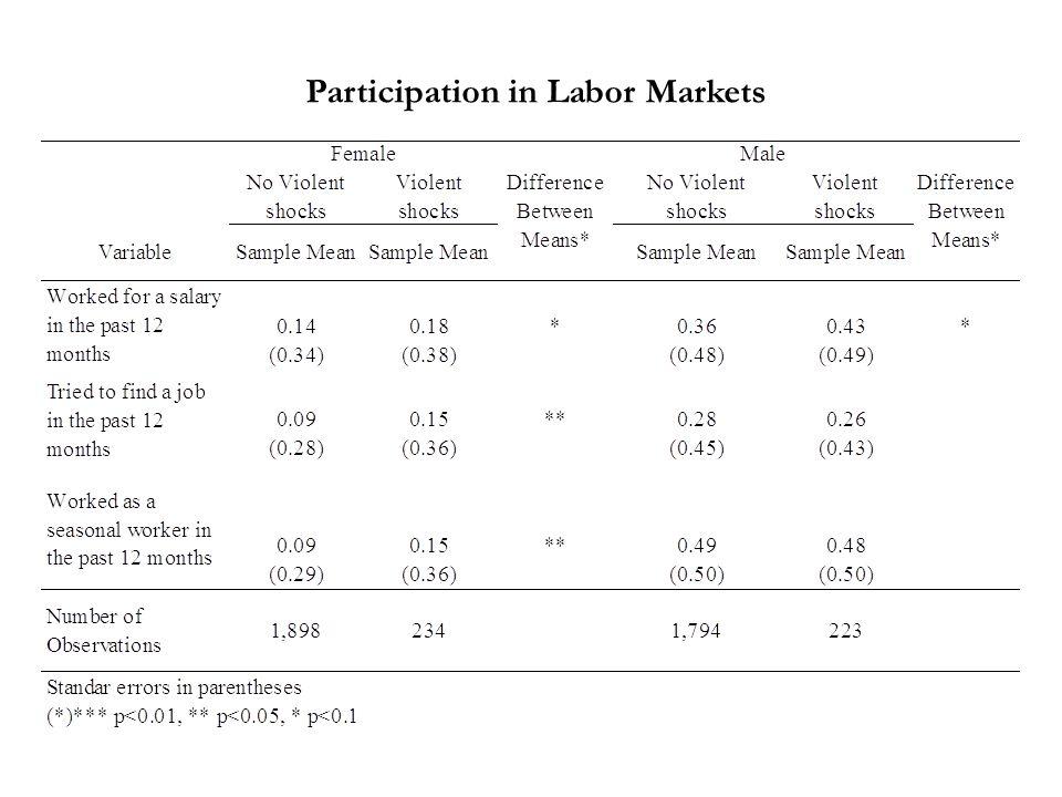 Participation in Labor Markets