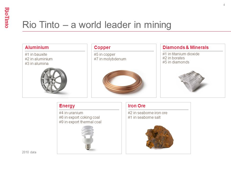 Where we operate 5 Key Mines and mining projects Smelters, refineries, power facilities and processing plants remote from mine Aluminium Copper Diamonds & Minerals Energy Iron Ore Europe South America Australasia Africa Asia North America