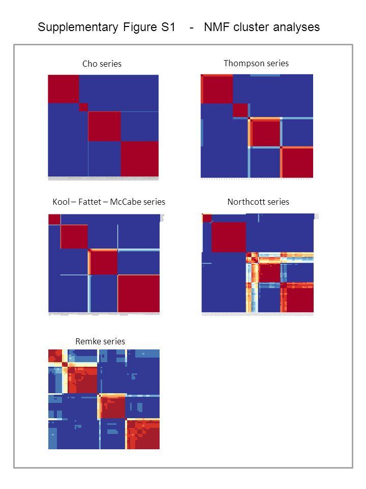 Cho series Kool – Fattet – McCabe series Thompson series Northcott series Remke series Supplementary Figure S1 - NMF cluster analyses