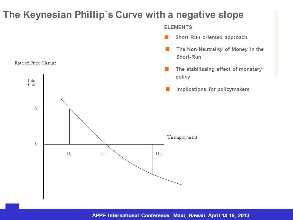 URJC – Doctorado en Economía Aplicada (Tesis doctoral) The Keynesian Phillip`s Curve with a negative slope ELEMENTS Short Run oriented approach The stabilizaing effect of monetary policy The Non-Neutrality of Money in the Short-Run Implications for policymakers Rosario, sábado 7 de agosto de 2010 APPE International Conference, Maui, Hawaii, April 14-16, 2013.