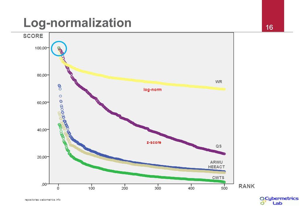 repositories.webometrics.info SCORE RANK WR QS CWTS ARWU HEEACT log-norm z-score Log-normalization 16