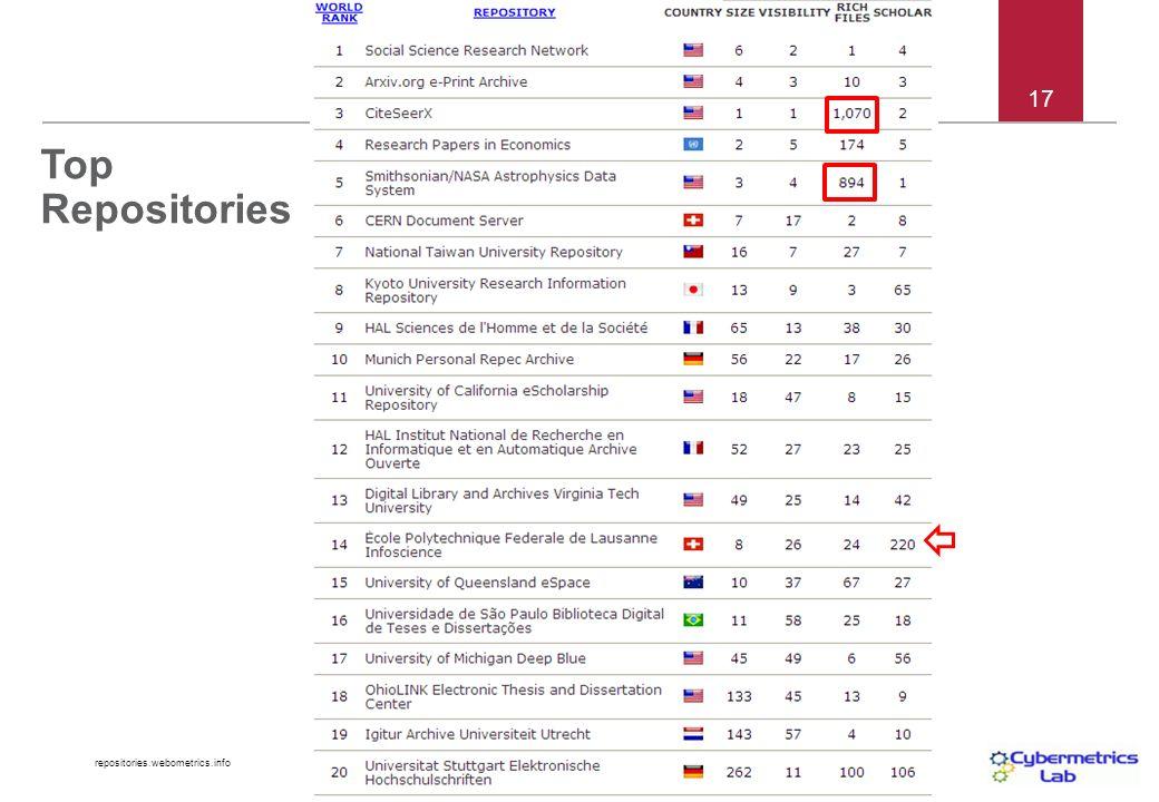 repositories.webometrics.info 17 Top Repositories