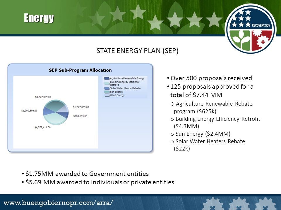 Energy STATE ENERGY PLAN (SEP) Over 500 proposals received 125 proposals approved for a total of $7.44 MM o Agriculture Renewable Rebate program ($625k) o Building Energy Efficiency Retrofit ($4.3MM) o Sun Energy ($2.4MM) o Solar Water Heaters Rebate ($22k) $1.75MM awarded to Government entities $5.69 MM awarded to individuals or private entities.