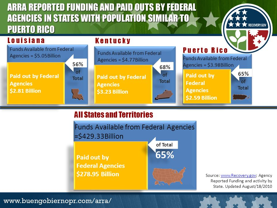 Source: www.Recovery.gov; Agency Reported Funding and activity by State.