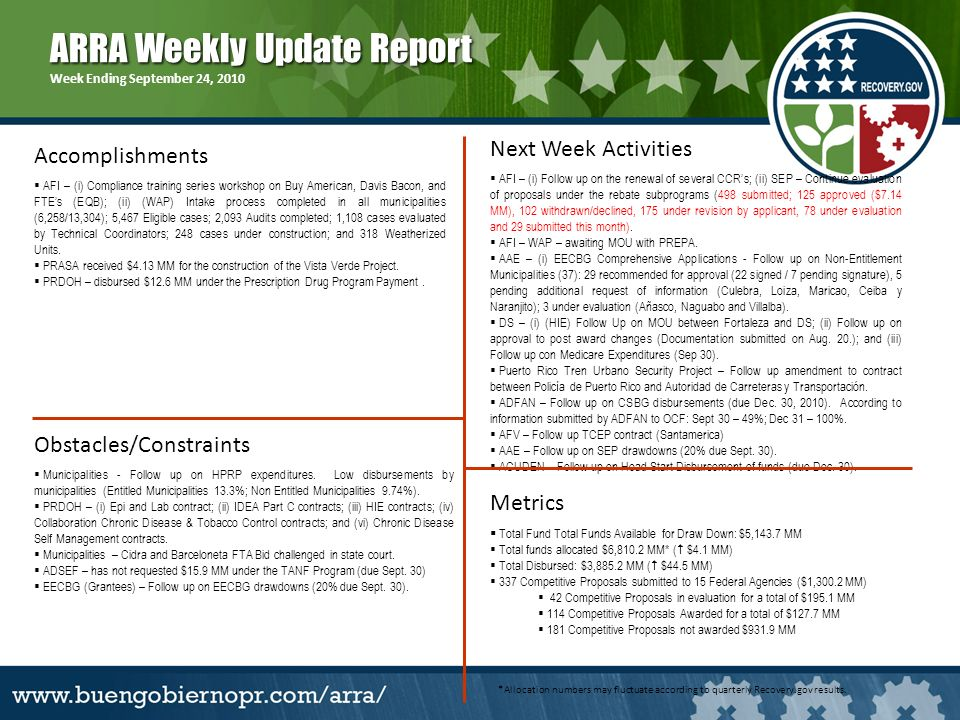ARRA Weekly Update Report Week Ending September 24, 2010 Obstacles/Constraints Next Week Activities Accomplishments AFI – (i) Compliance training series workshop on Buy American, Davis Bacon, and FTEs (EQB); (ii) (WAP) Intake process completed in all municipalities (6,258/13,304); 5,467 Eligible cases; 2,093 Audits completed; 1,108 cases evaluated by Technical Coordinators; 248 cases under construction; and 318 Weatherized Units.