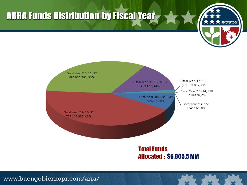 Total Funds Allocated : $6,805.5 MM ARRA Funds Distribution by Fiscal Year