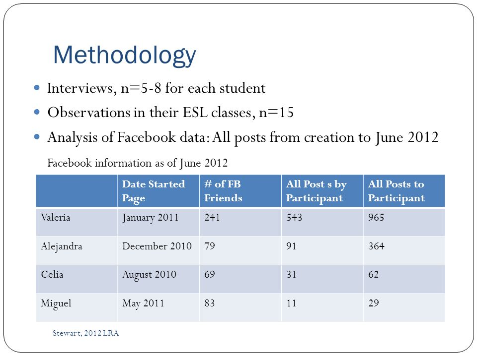 Methodology Interviews, n=5-8 for each student Observations in their ESL classes, n=15 Analysis of Facebook data: All posts from creation to June 2012 Facebook information as of June 2012 Stewart, 2012 LRA Date Started Page # of FB Friends All Post s by Participant All Posts to Participant ValeriaJanuary 2011241543965 AlejandraDecember 20107991364 CeliaAugust 2010693162 MiguelMay 2011831129