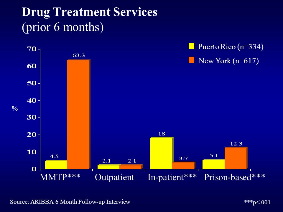 Puerto Rico (n=334) New York (n=617) Drug Treatment Services (prior 6 months) MMTP***OutpatientIn-patient***Prison-based*** Source: ARIBBA 6 Month Fol