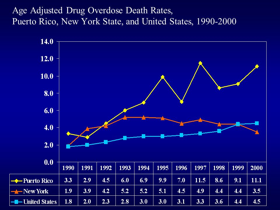 Age Adjusted Drug Overdose Death Rates, Puerto Rico, New York State, and United States, 1990-2000