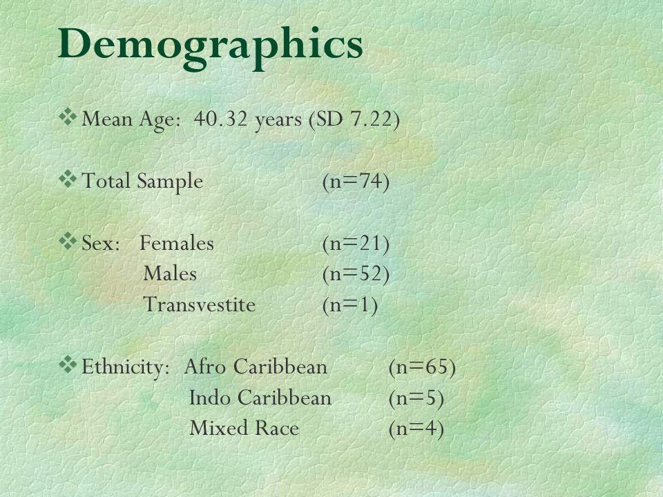 Demographics Mean Age: 40.32 years (SD 7.22) Total Sample (n=74) Sex: Females (n=21) Males (n=52) Transvestite (n=1) Ethnicity: Afro Caribbean (n=65) Indo Caribbean (n=5) Mixed Race (n=4)