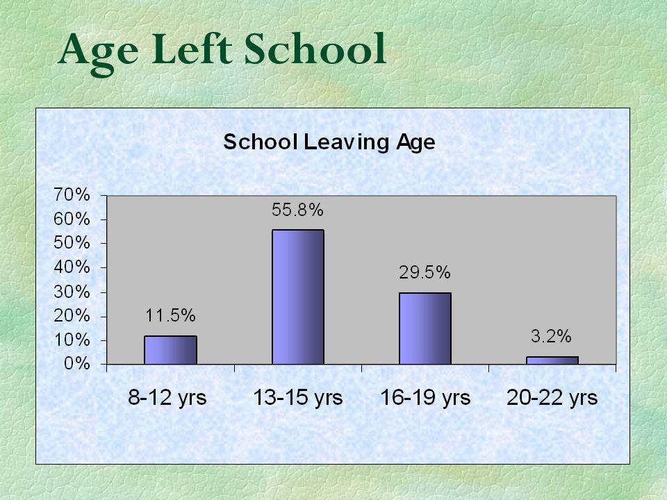 Age Left School