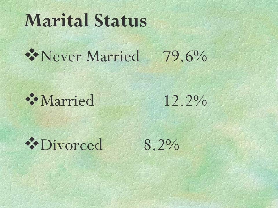 Marital Status Never Married 79.6% Married 12.2% Divorced 8.2%