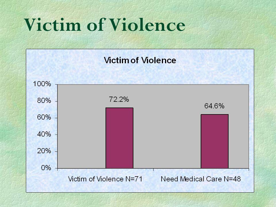 Victim of Violence