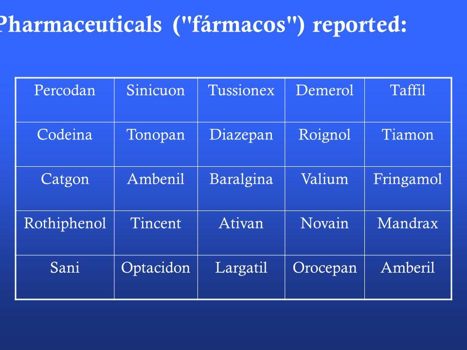 Pharmaceuticals ( fármacos ) reported: PercodanSinicuonTussionexDemerolTaffil CodeinaTonopanDiazepanRoignolTiamon CatgonAmbenilBaralginaValiumFringamol RothiphenolTincentAtivanNovainMandrax SaniOptacidonLargatilOrocepanAmberil