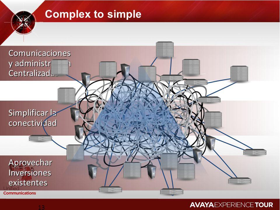 Comunicaciones y administración Centralizadas AprovecharInversionesexistentes Simplificar la conectividad Complex to simple 13