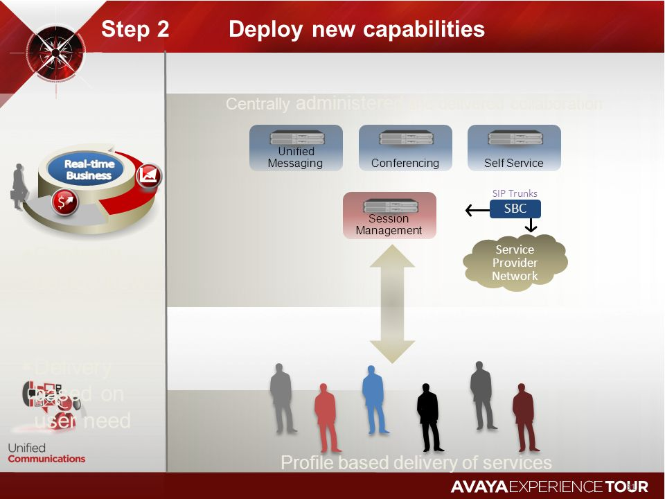 Step 2 Deploy new capabilities 31 Centrally deploy new common services Delivery based on user need Profile based delivery of services Centrally admini