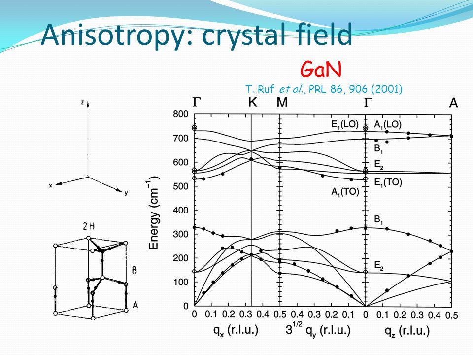 March 31st, 2008 Anisotropy: crystal field GaN T. Ruf et al., PRL 86, 906 (2001)