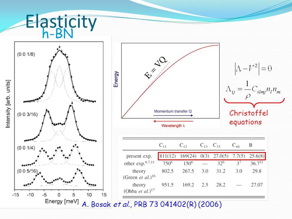 March 31st, 2008 Elasticity A. Bosak et al., PRB 73 041402(R) (2006) Christoffel equations h-BN