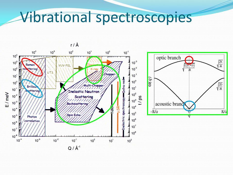 March 31st, 2008 Vibrational spectroscopies