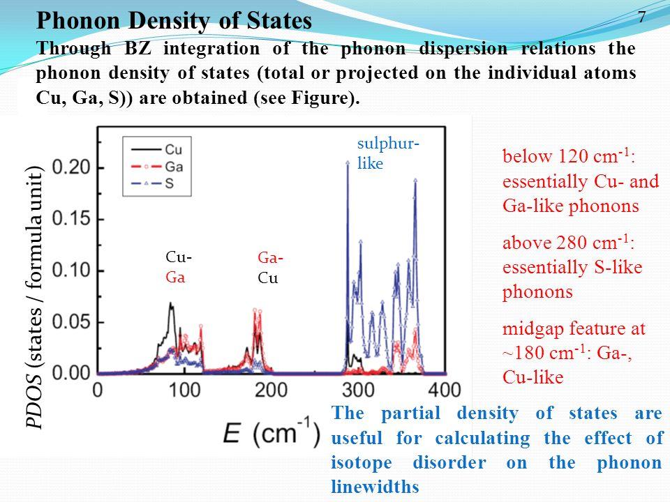 PDOS (states / formula unit) Phonon Density of States Through BZ integration of the phonon dispersion relations the phonon density of states (total or