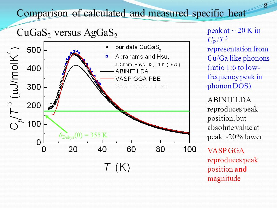 Comparison of calculated and measured specific heat CuGaS 2 versus AgGaS 2 peak at ~ 20 K in C P /T 3 representation from Cu/Ga like phonons (ratio 1: