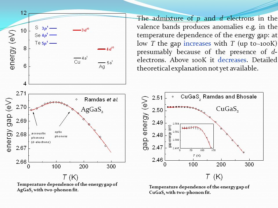 AgGaS 2 The admixture of p and d electrons in the valence bands produces anomalies e.g. in the temperature dependence of the energy gap: at low T the