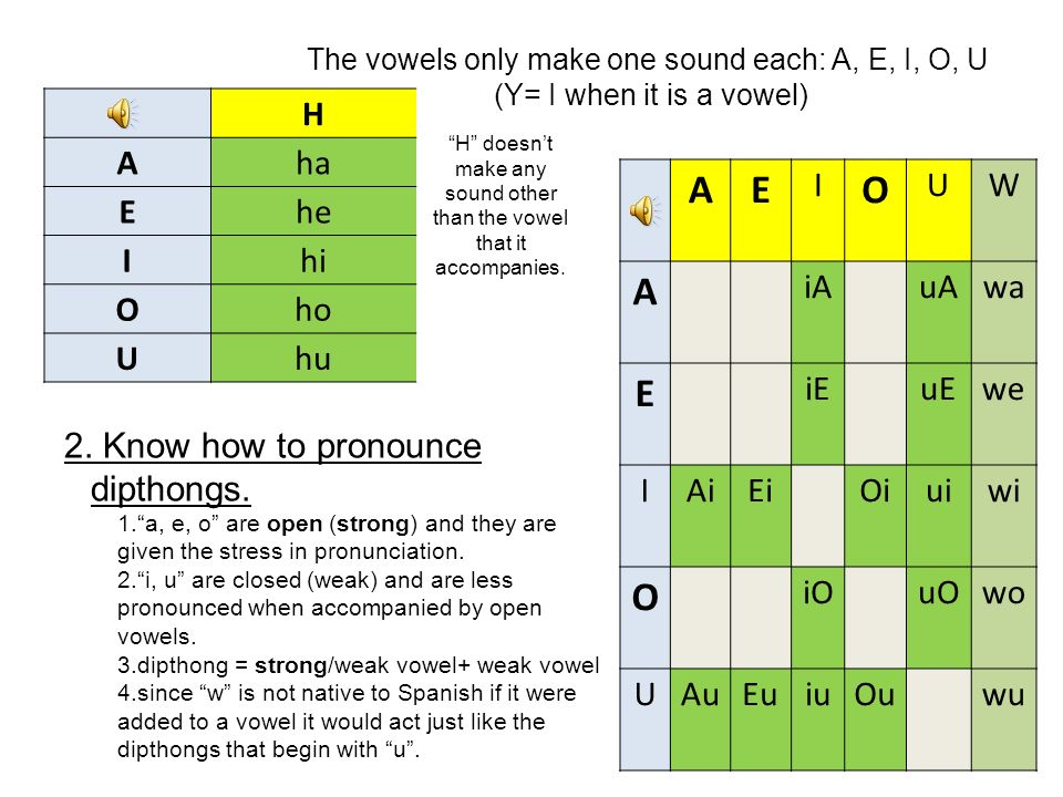 The vowels only make one sound each: A, E, I, O, U (Y= I when it is a vowel) H Aha Ehe Ihi Oho Uhu H doesnt make any sound other than the vowel that it accompanies.