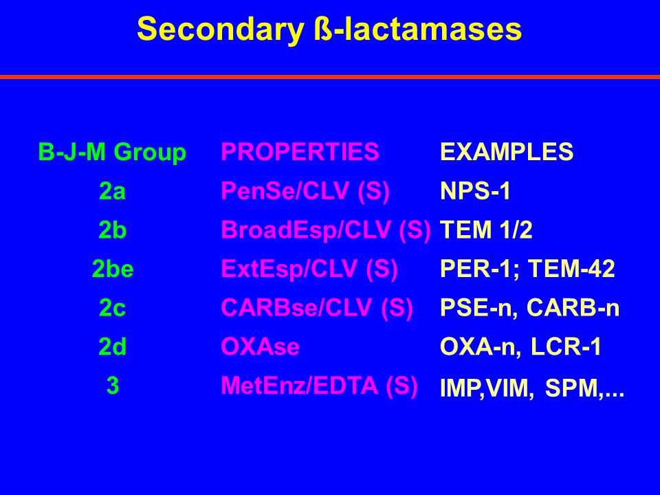 Secondary ß-lactamases B-J-M GroupPROPERTIESEXAMPLES 2aPenSe/CLV (S)NPS-1 2bBroadEsp/CLV (S)TEM 1/2 2beExtEsp/CLV (S)PER-1; TEM-42 2cCARBse/CLV (S)PSE