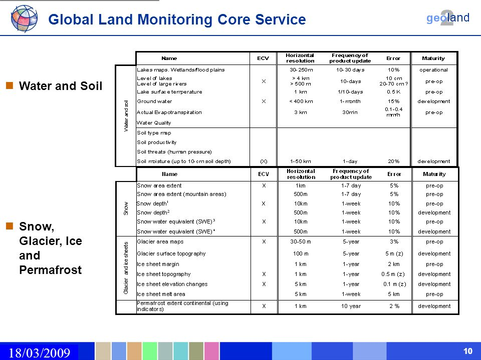 02/03/2009 10 18/03/2009 Water and Soil Global Land Monitoring Core Service Snow, Glacier, Ice and Permafrost