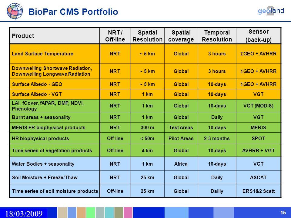 02/03/2009 15 BioPar CMS Portfolio Product NRT / Off-line Spatial Resolution Spatial coverage Temporal Resolution Sensor (back-up) Land Surface Temper