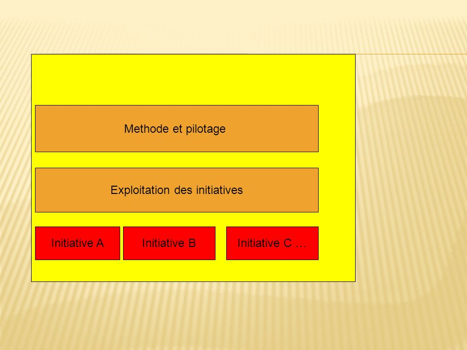 Initiative AInitiative BInitiative C … Exploitation des initiatives Methode et pilotage