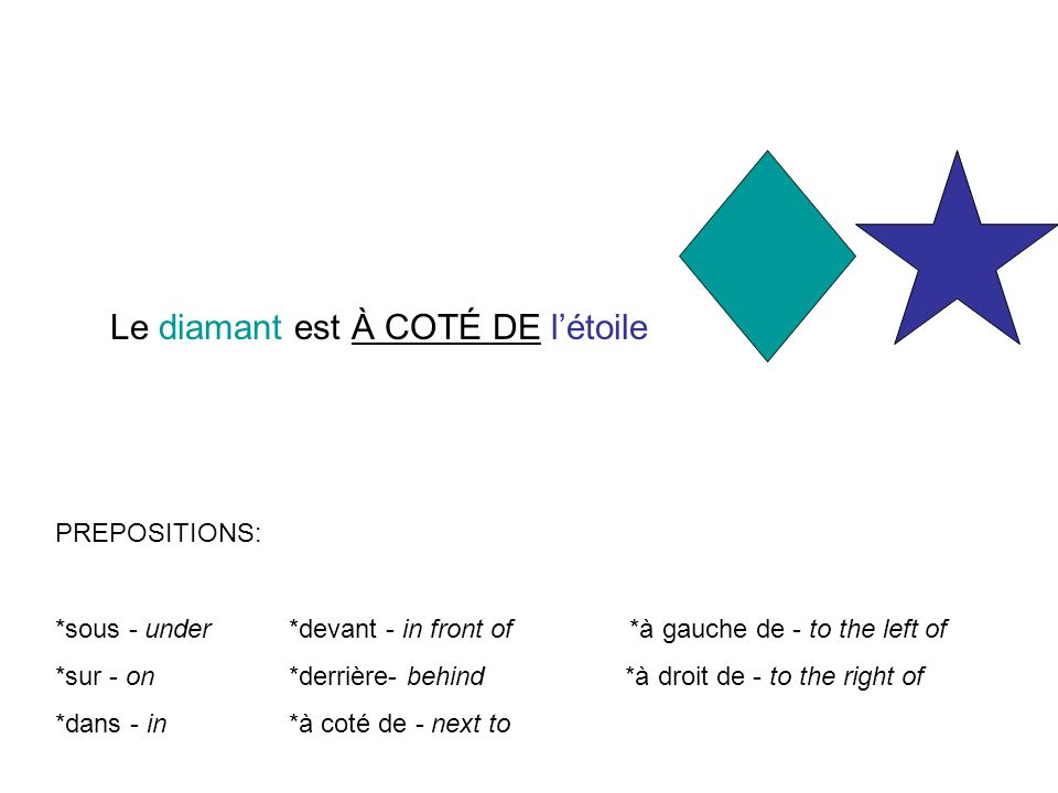 PREPOSITIONS: *sous - under *devant - in front of *à gauche de - to the left of *sur - on *derrière- behind *à droit de - to the right of *dans - in *à coté de - next to Le diamant est À COTÉ DE létoile