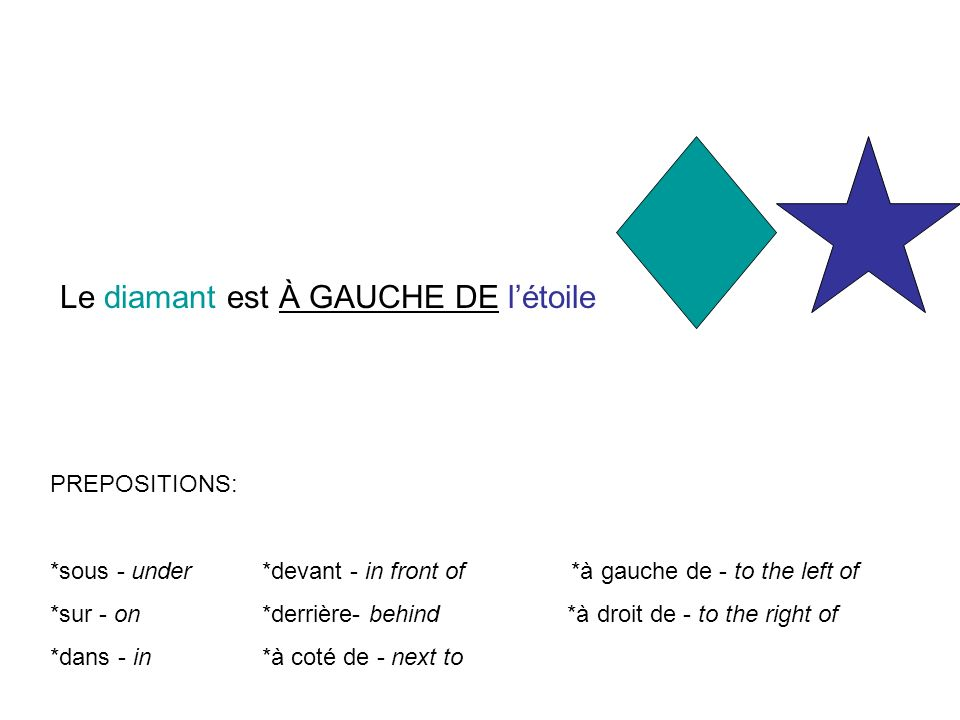 PREPOSITIONS: *sous - under *devant - in front of *à gauche de - to the left of *sur - on *derrière- behind *à droit de - to the right of *dans - in *à coté de - next to Le diamant est À GAUCHE DE létoile
