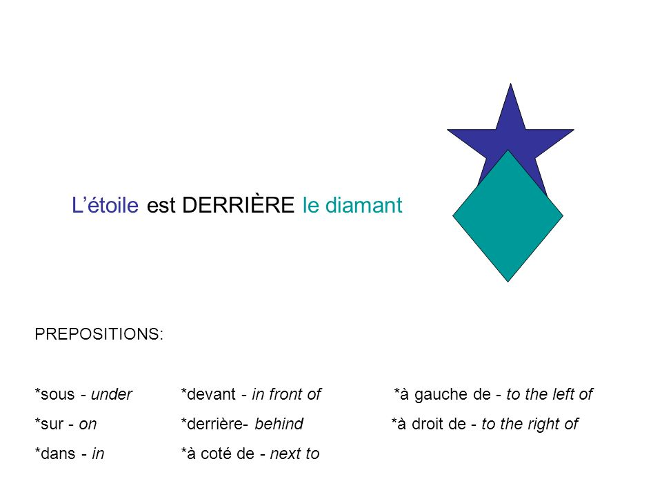 PREPOSITIONS: *sous - under *devant - in front of *à gauche de - to the left of *sur - on *derrière- behind *à droit de - to the right of *dans - in *à coté de - next to Létoile est DERRIÈRE le diamant